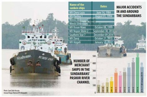 The Sundarbans shipping conundrum